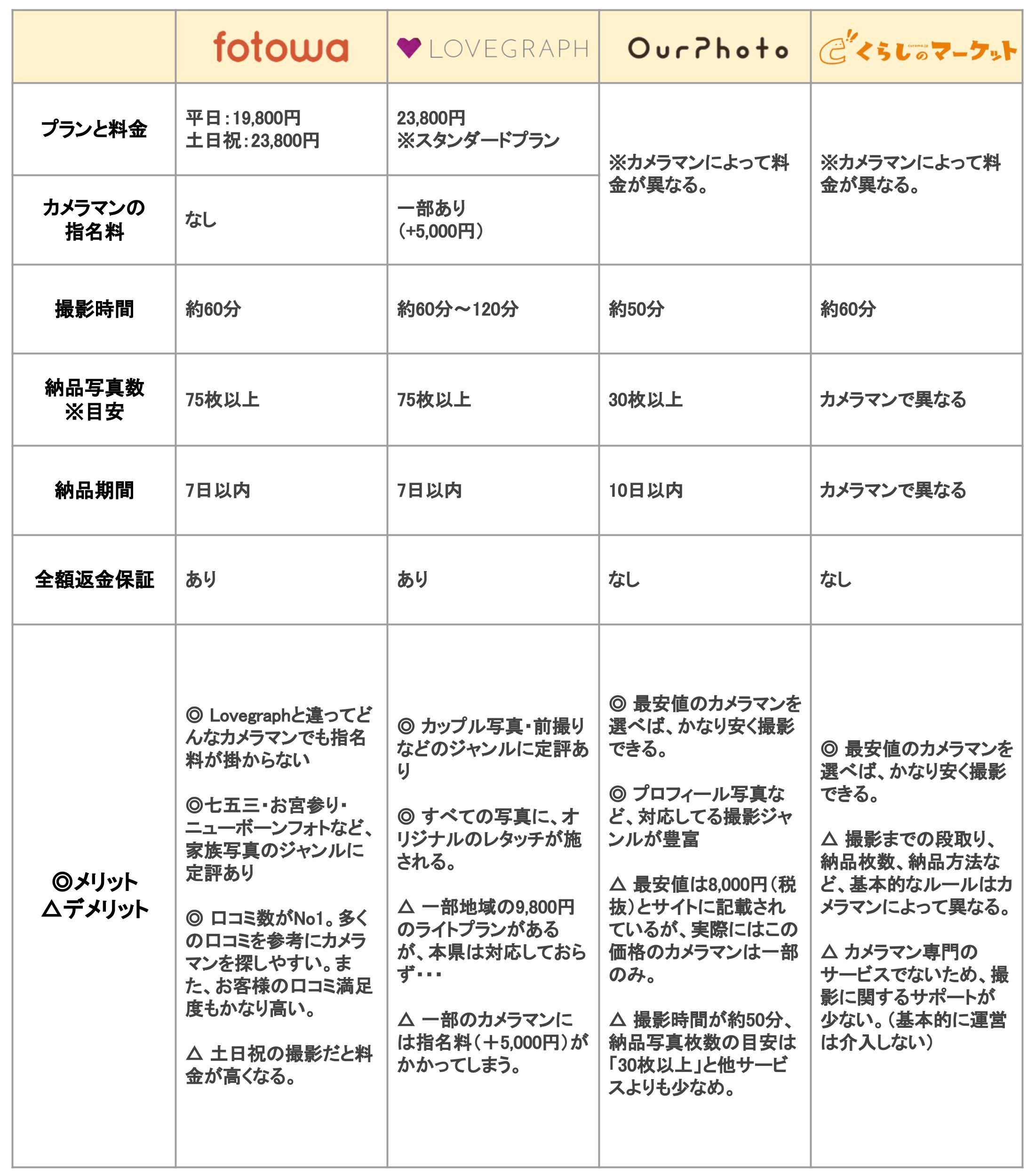 出張カメラマンの比較表(くらま有り)