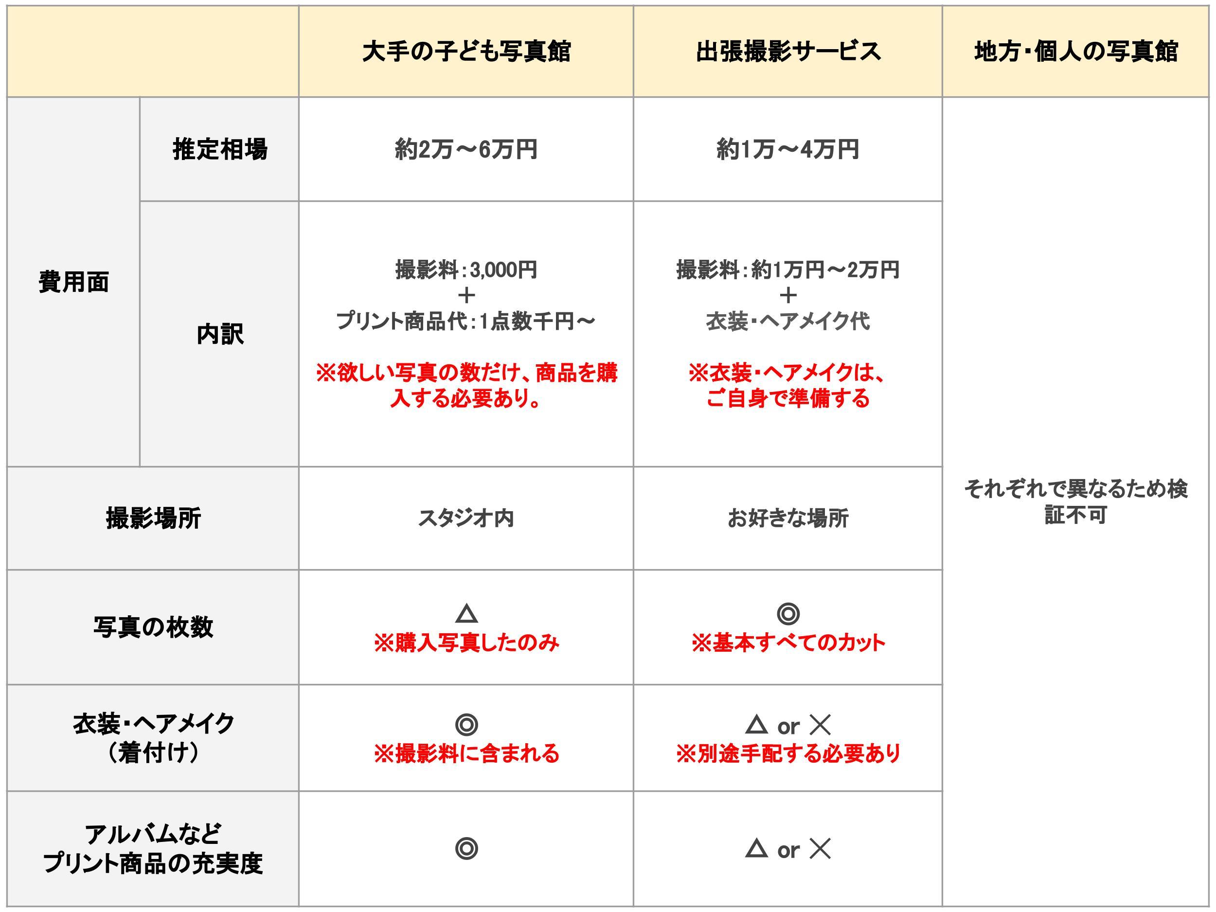 お宮参りの写真館と出張撮影【業界別比較表】